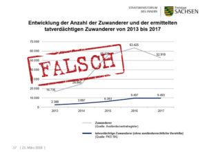 PKS 2017 falsch